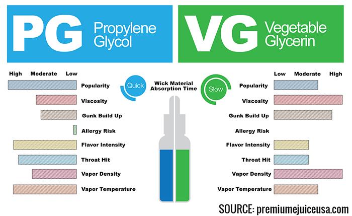 pg-vs-vg2